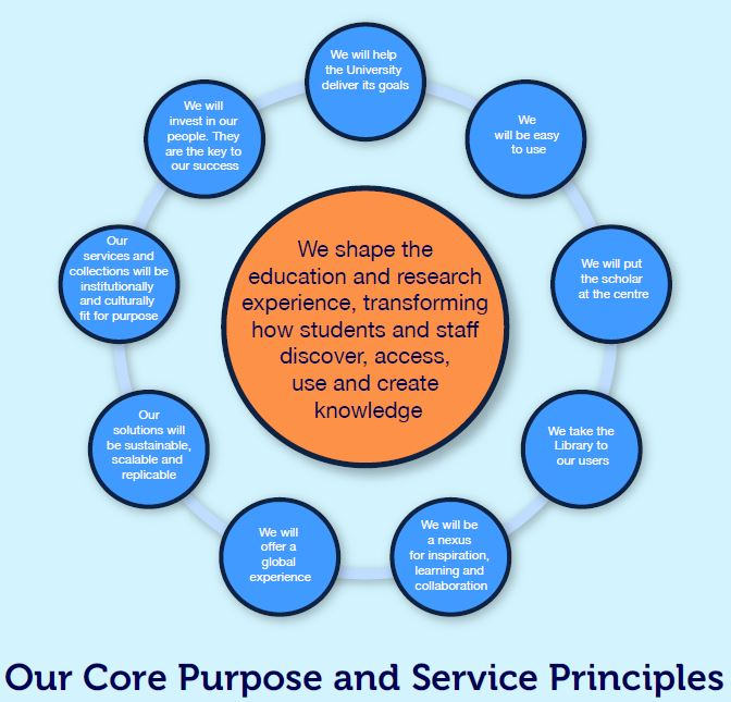 We shape the education and research experience, transforming how students and staff discover, access, use and create knowledge