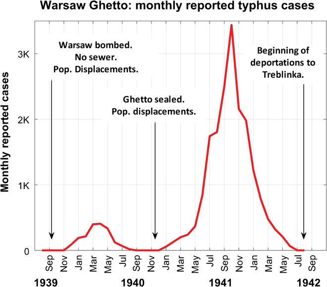 Typhus infection rates suddenly dropped in winter, when they would be expected to rise.