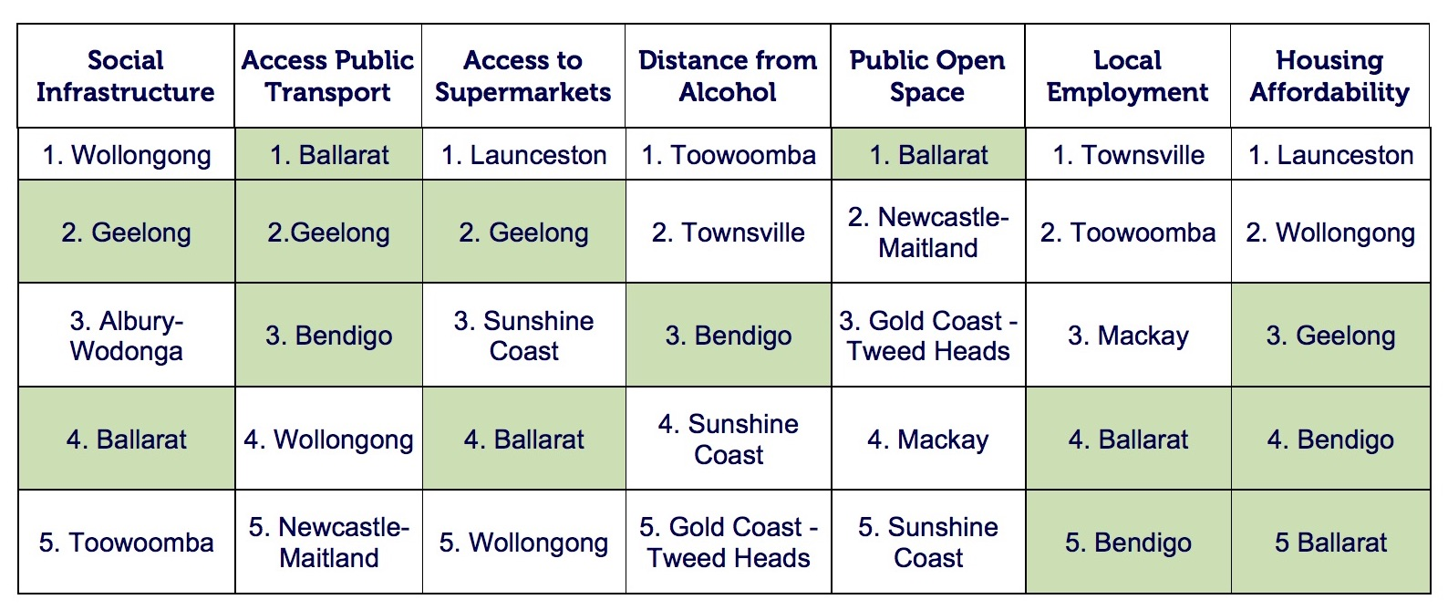 Top performing regional cities by liveability measures.